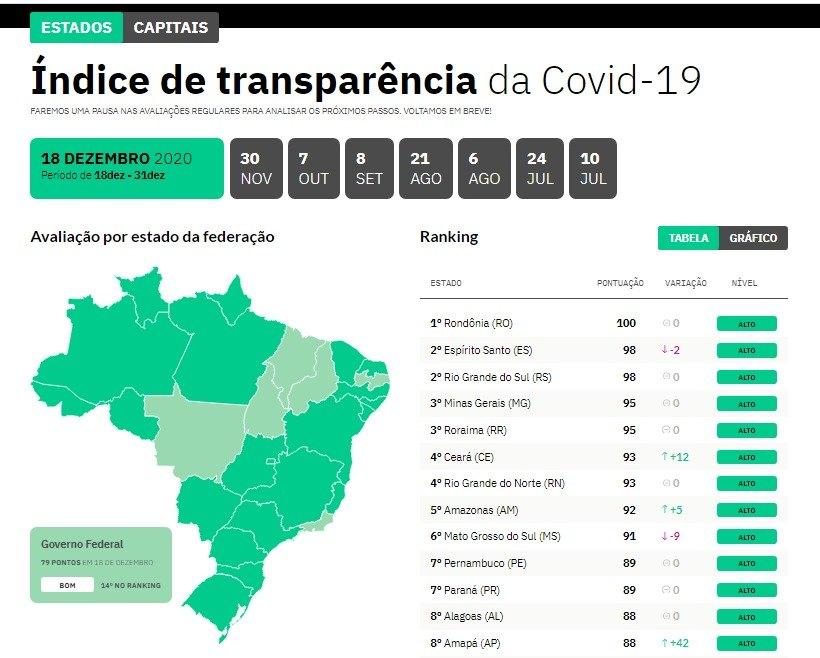 CORONAVÍRUS: Rondônia fecha 2020 em 1º lugar no ranking nacional de transparência no combate